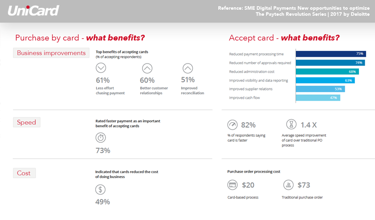 Benefits for corporates to adopt card-based and digital payment methods